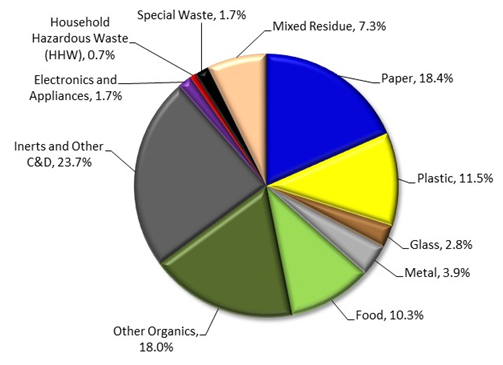pie graph showing waste diversion rates for each type of waste in Kekaha Landfill in 2016