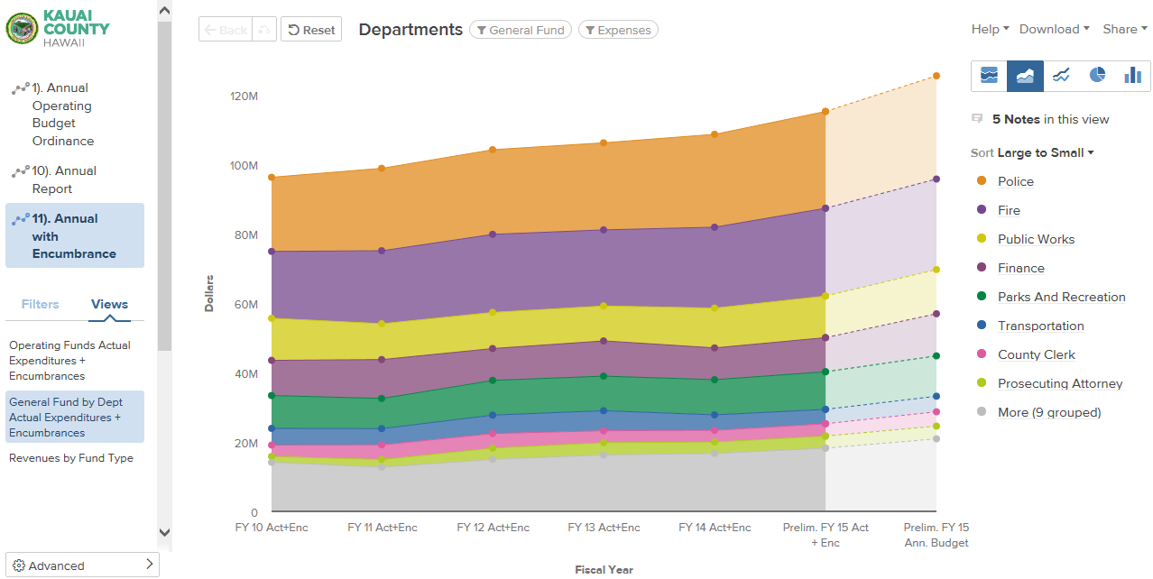 Screenshot of General Fund line graph on OpenGov website