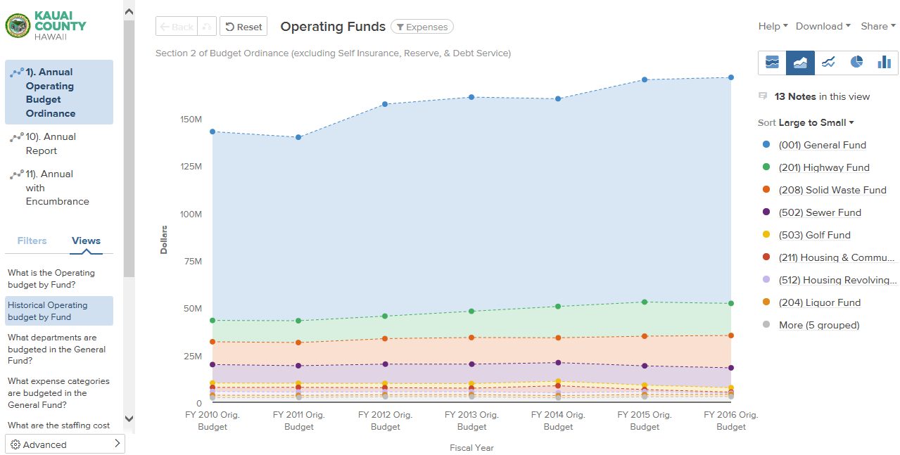 Screenshot of Historical Operating Budget line graph on OpenGov website